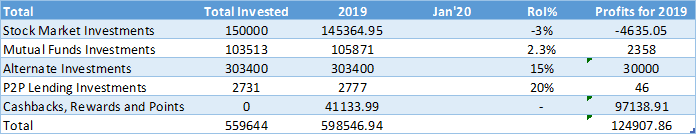 Overall investment report card for 2019