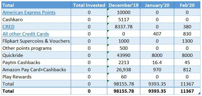 Feb'20 - Monthly Investment Update - Corona all the way