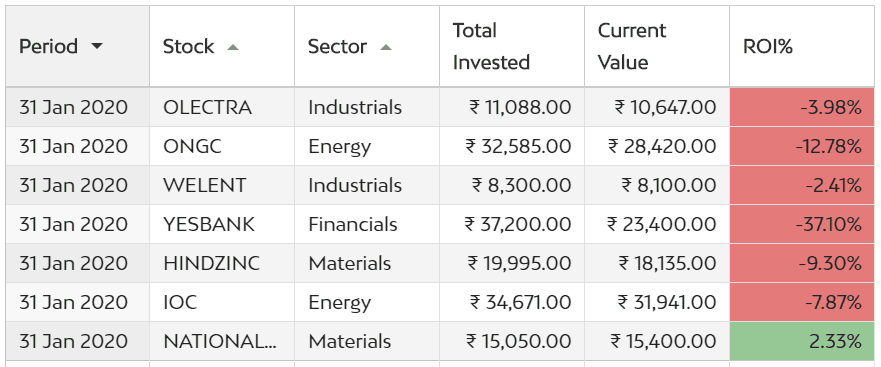 Stock Investment Updates Jan'20 - The Bloodbath continues