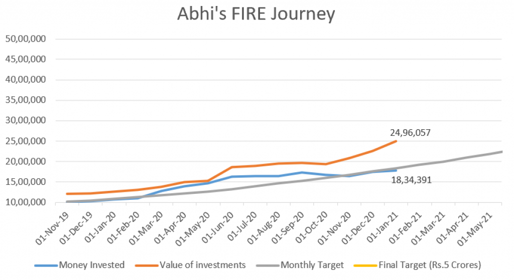 Abhi's FIRE Journey in India - Jan'21